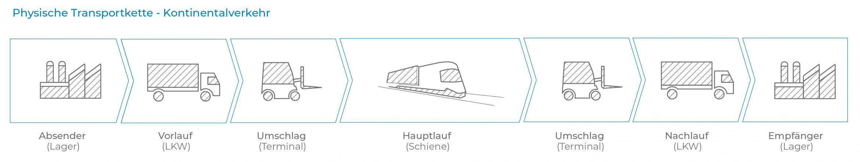 Transportkette